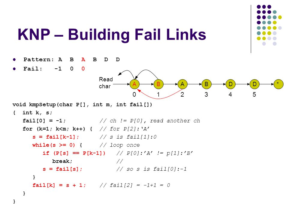KNP – Building Fail Links Pattern: A B A B D D Fail: -1 0 0 void kmpSetup(char P[], int m, int fail[]) { int k, s; fail[0] = -1; // ch != P[0], read another ch for (k=1; k<m; k++) { // for P[2]:'A' s = fail[k-1]; // s is fail[1]:0 while(s >= 0) { // loop once if (P[s] == P[k-1]) // P[0]:'A' != p[1]:'B' break; // s = fail[s]; // so s is fail[0]:-1 } fail[k] = s + 1; // fail[2] = -1+1 = 0 } Read char 012345 ABABDD*
