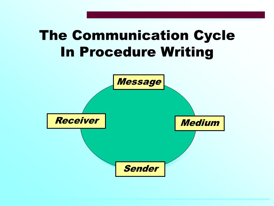 The Communication Cycle In Procedure Writing Message Medium Receiver Sender