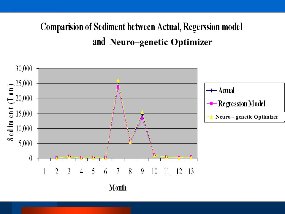 Neuro – genetic Optimizer