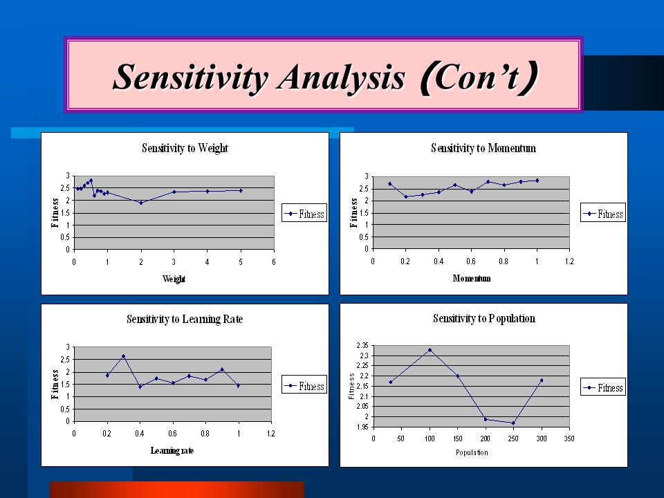 Sensitivity Analysis (Con't)