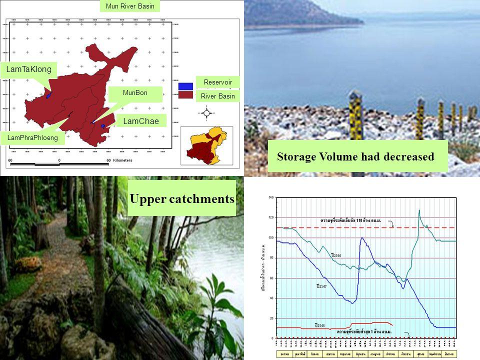 Storage Volume had decreased LamTaKlong LamPhraPhloeng MunBon LamChae Reservoir River Basin Mun River Basin Upper catchments