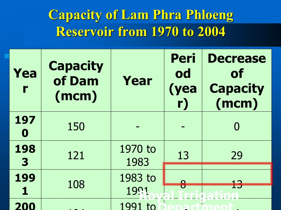 Capacity of Lam Phra Phloeng Reservoir from 1970 to 2004 Yea r Capacity of Dam (mcm) Year Peri od (yea r) Decrease of Capacity (mcm) 197 0 150--0 198 3 121 1970 to 1983 1329 199 1 108 1983 to 1991 813 200 4 104 1991 to 2004 134 Total 1970 to 2004 3446 Royal Irrigation Department (2004)
