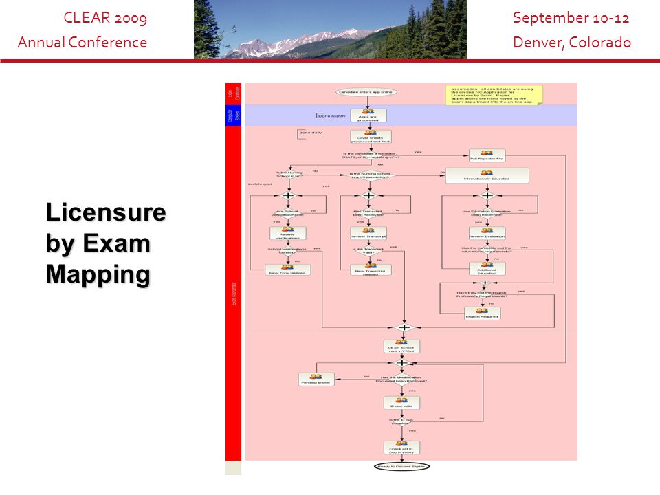 CLEAR 2009 Annual Conference September 10-12 Denver, Colorado Licensure by Exam Mapping