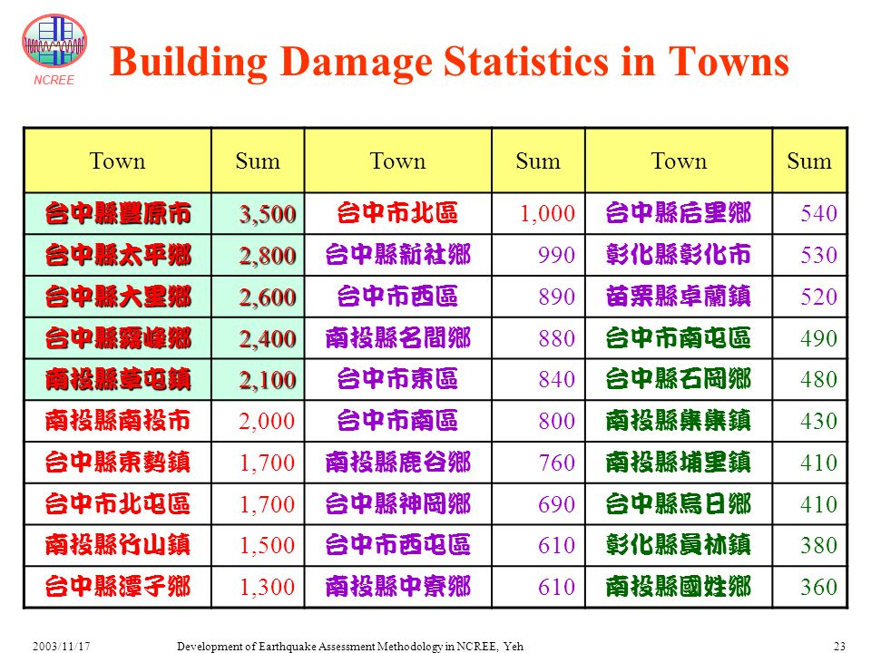 NCREE Development of Earthquake Assessment Methodology in NCREE, Yeh2003/11/1723 Building Damage Statistics in Towns TownSumTownSumTownSum 台中縣豐原市3,500