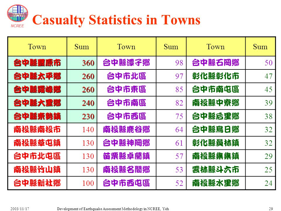 NCREE Development of Earthquake Assessment Methodology in NCREE, Yeh2003/11/1729 Casualty Statistics in Towns TownSumTownSumTownSum 台中縣豐原市360 台中縣潭子鄉 9