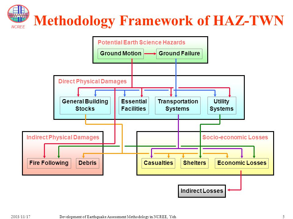 NCREE Development of Earthquake Assessment Methodology in NCREE, Yeh2003/11/1726 Flowchart of Casualty Assessment Residential Slight Damage Moderate Damage Extensive Damage Complete Damage w/o Collapse Collapse Occupants Killed W1L S1L S1M S1H Commercial Industrial Government Education Demographics Building Inventory Vulnerability Analysis Casualty Rates Occupants Killed Casualty rate of wood buildings