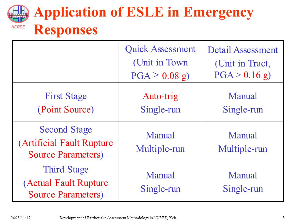 NCREE Development of Earthquake Assessment Methodology in NCREE, Yeh2003/11/178 Application of ESLE in Emergency Responses Quick Assessment (Unit in Town PGA > 0.08 g) Detail Assessment (Unit in Tract, PGA > 0.16 g) First Stage (Point Source) Auto-trig Single-run Manual Single-run Second Stage (Artificial Fault Rupture Source Parameters) Manual Multiple-run Manual Multiple-run Third Stage (Actual Fault Rupture Source Parameters) Manual Single-run Manual Single-run