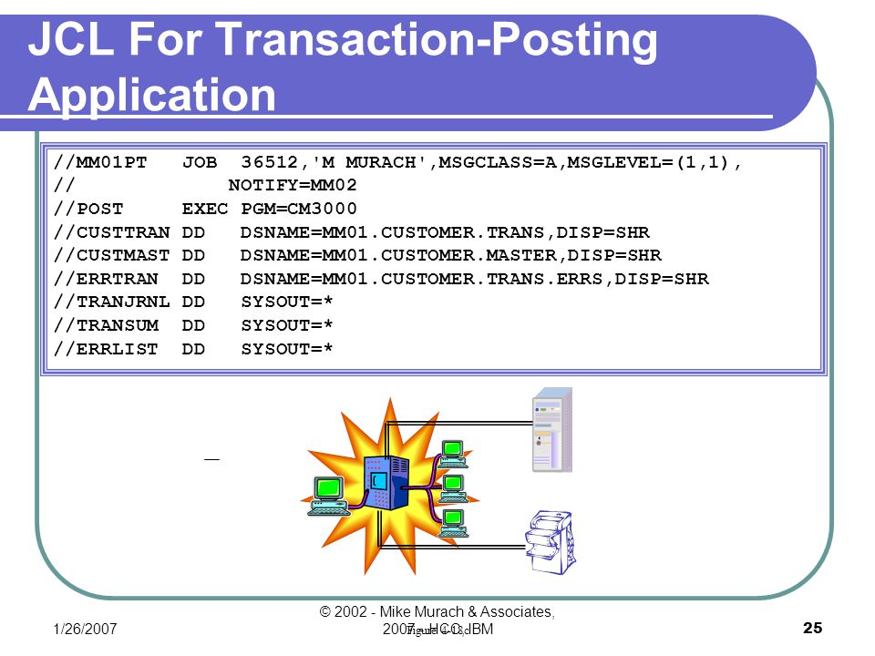 1/26/2007 © 2002 - Mike Murach & Associates, 2007 - HCC, IBM24 Name Associations Data set requirements for the transaction-posting application ddnameData Set Name CUSTTRANMM01.CUSTOMER.TRANS CUSTMASTMM01.CUSTOMER.MASTER ERRTRANMM01.CUSTOMER.TRANS.ERRS TRANJRNL(SYSOUT data set) TRANSUM(SYSOUT data set) ERRLIST(SYSOUT data set)