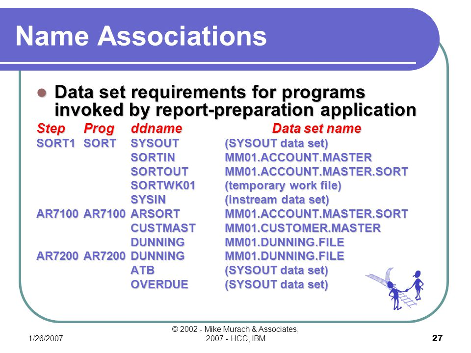 1/26/2007 © 2002 - Mike Murach & Associates, 2007 - HCC, IBM26 Figure 4-19a Multiple Program Application Job Control Requirements For A Report-Preparation Application