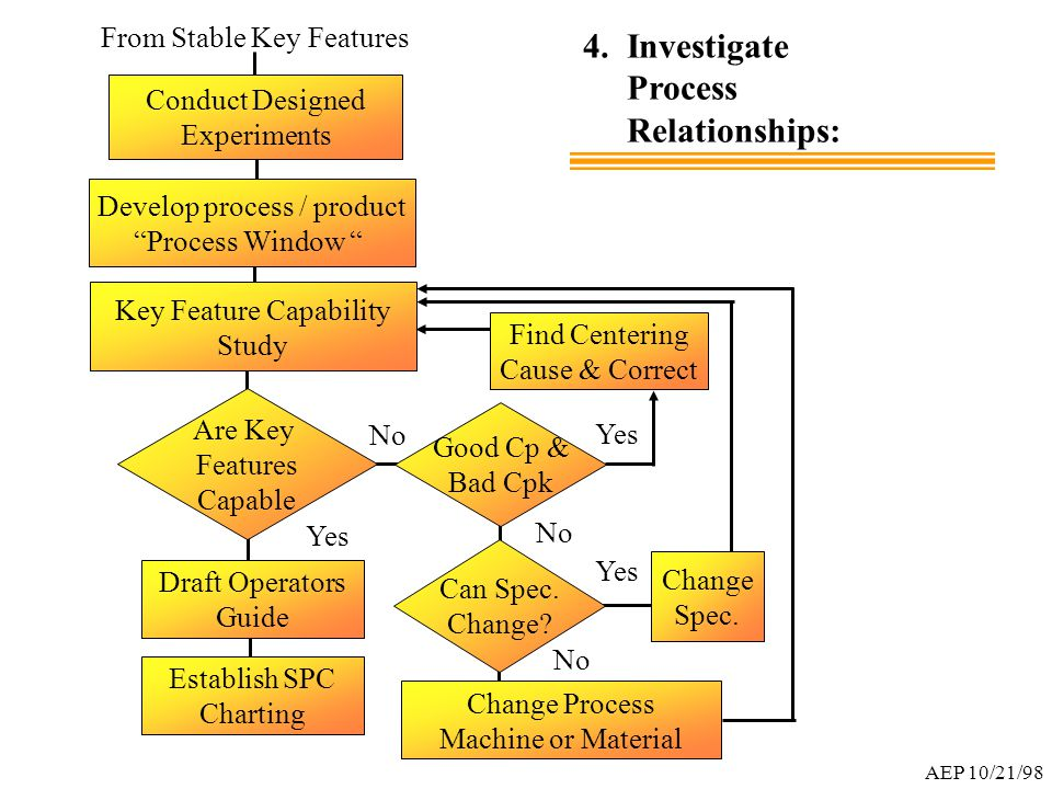 """4. Investigate Process Relationships: Are Key Features Capable Conduct Designed Experiments Develop process / product """"Process Window """" Establish SPC"""