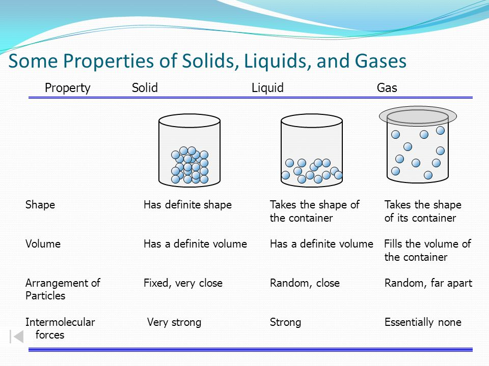 Some Properties of Solids, Liquids, and Gases Property Solid Liquid Gas Shape Has definite shapeTakes the shape of Takes the shape the container of its container Volume Has a definite volumeHas a definite volume Fills the volume of the container Arrangement of Fixed, very closeRandom, close Random, far apart Particles Intermolecular Very strongStrong Essentially none forces