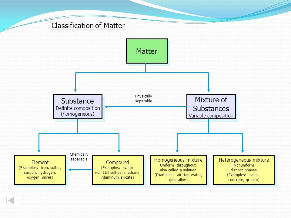 Matter Substance Definite composition (homogeneous) Substance Definite composition (homogeneous) Element (Examples: iron, sulfur, carbon, hydrogen, oxygen, silver) Element (Examples: iron, sulfur, carbon, hydrogen, oxygen, silver) Mixture of Substances Variable composition Mixture of Substances Variable composition Compound (Examples: water.