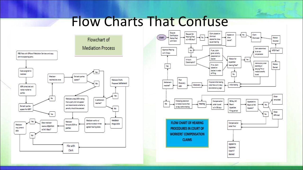 Flow Chart That Educates