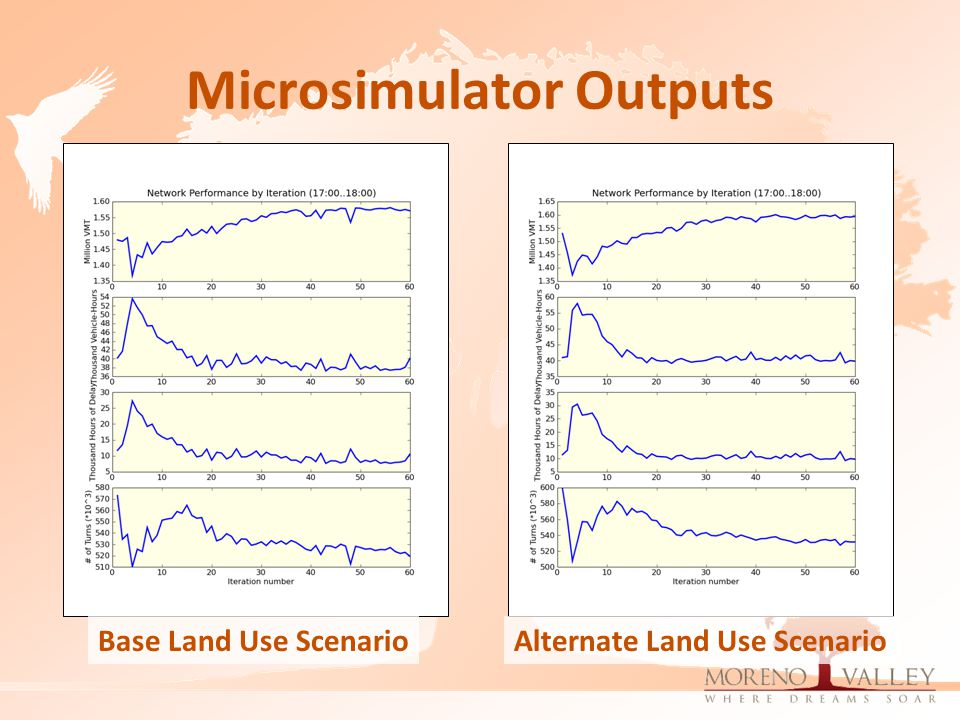 Microsimulator Outputs Base Land Use ScenarioAlternate Land Use Scenario
