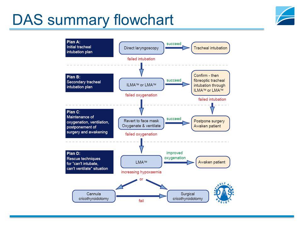 DAS summary flowchart