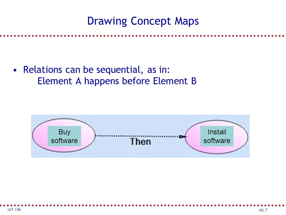 M2.7 IAT 106 Drawing Concept Maps Relations can be sequential, as in: Element A happens before Element B Buy software Install software