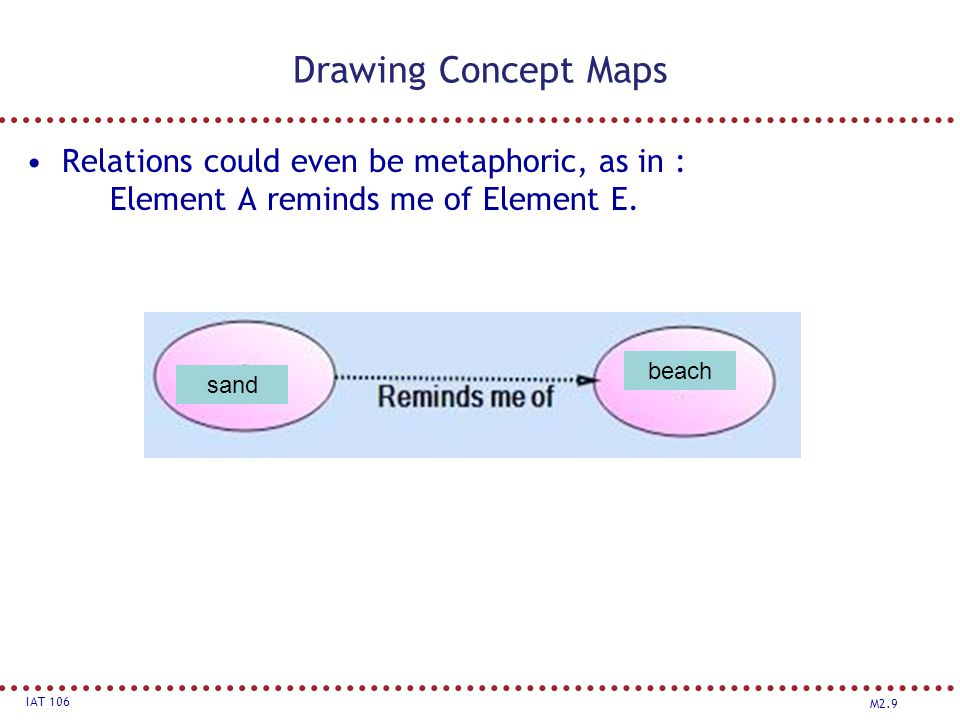 M2.9 IAT 106 Drawing Concept Maps Relations could even be metaphoric, as in : Element A reminds me of Element E.