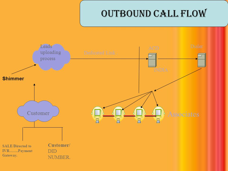 ACD Associates Leads uploading process Dialer Customer/ DID NUMBER. Customer Dedicated Link. INDIA SALE/Directed to IVR…….Payment Gateway. Outbound ca