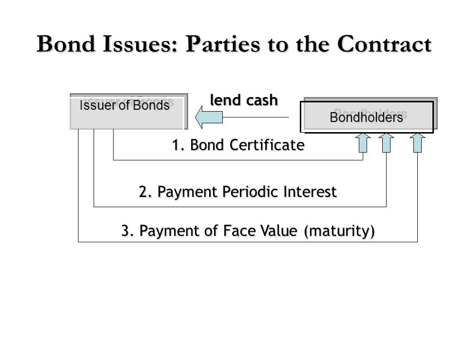 Bond Issues: Parties to the Contract Issuer of Bonds BondholdersBondholders lend cash 1. Bond Certificate 2. Payment Periodic Interest 3. Payment of F