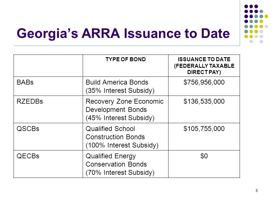 Georgia's ARRA Issuance to Date TYPE OF BONDISSUANCE TO DATE (FEDERALLY TAXABLE DIRECT PAY) BABsBuild America Bonds (35% Interest Subsidy) $756,956,000 RZEDBsRecovery Zone Economic Development Bonds (45% Interest Subsidy) $136,535,000 QSCBsQualified School Construction Bonds (100% Interest Subsidy) $105,755,000 QECBsQualified Energy Conservation Bonds (70% Interest Subsidy) $0 8