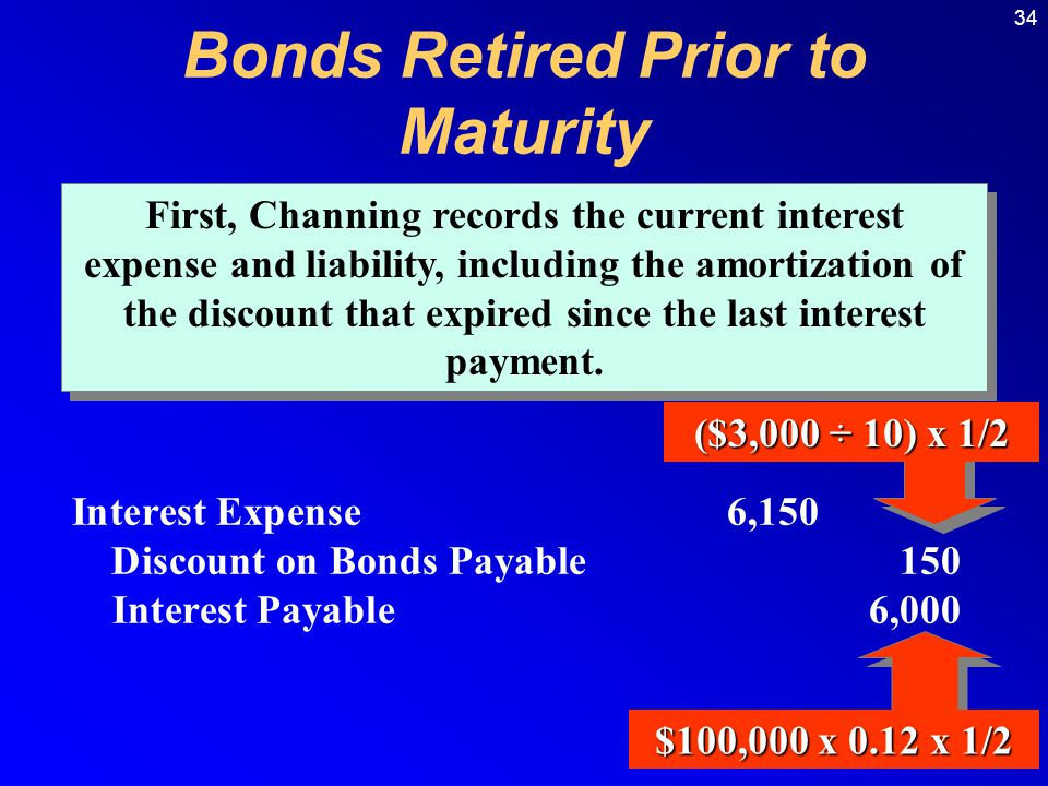 34 Interest Expense6,150 Discount on Bonds Payable150 Interest Payable6,000 First, Channing records the current interest expense and liability, including the amortization of the discount that expired since the last interest payment.