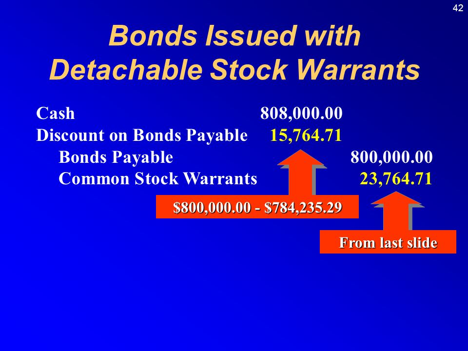 42 Cash808,000.00 Discount on Bonds Payable15,764.71 Bonds Payable800,000.00 Common Stock Warrants23,764.71 From last slide Bonds Issued with Detachable Stock Warrants $800,000.00 - $784,235.29
