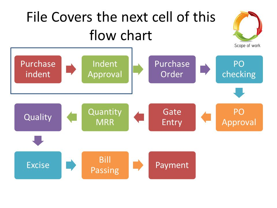 File Covers the next cell of this flow chart Purchase indent Indent Approval Purchase Order PO checking PO Approval Gate Entry Quantity MRR QualityExcise Bill Passing Payment