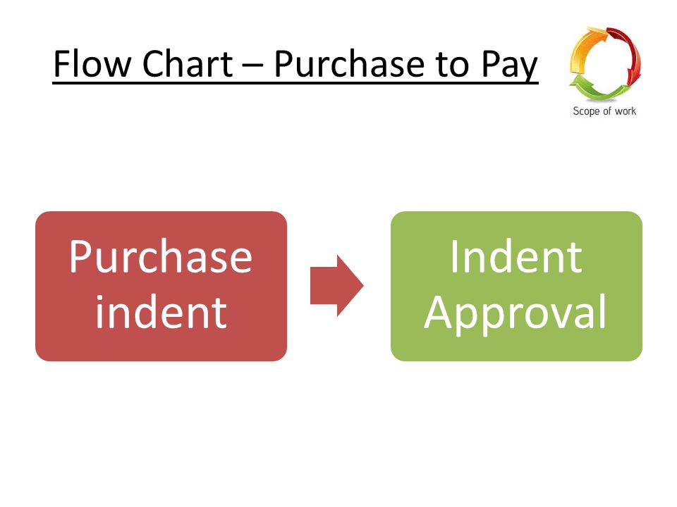 Flow Chart – Purchase to Pay Purchase indent Indent Approval