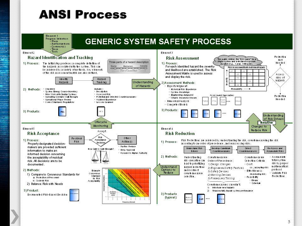 5 ANSI Process