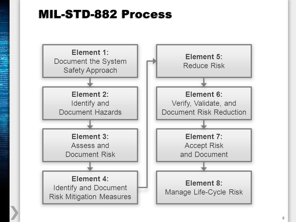 6 MIL-STD-882 Process Element 1: Document the System Safety Approach Element 2: Identify and Document Hazards Element 3: Assess and Document Risk Element 4: Identify and Document Risk Mitigation Measures Element 5: Reduce Risk Element 6: Verify, Validate, and Document Risk Reduction Element 7: Accept Risk and Document Element 8: Manage Life-Cycle Risk