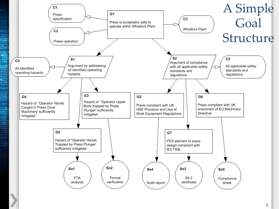 8 A Simple Goal Structure