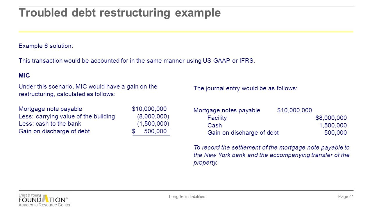 Academic Resource Center Long-term liabilities Page 41 Troubled debt restructuring example The journal entry would be as follows: Mortgage notes payab