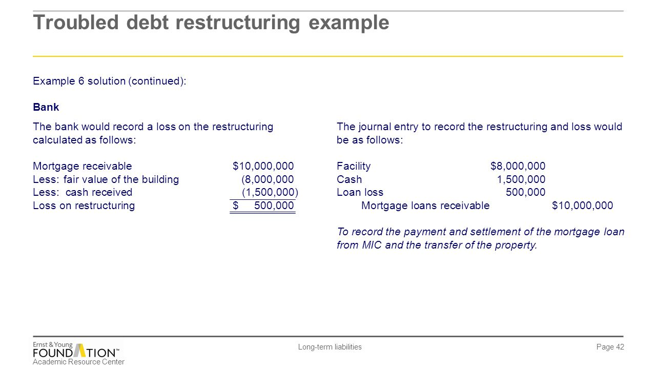Academic Resource Center Long-term liabilities Page 42 Example 6 solution (continued): Bank The bank would record a loss on the restructuring calculat