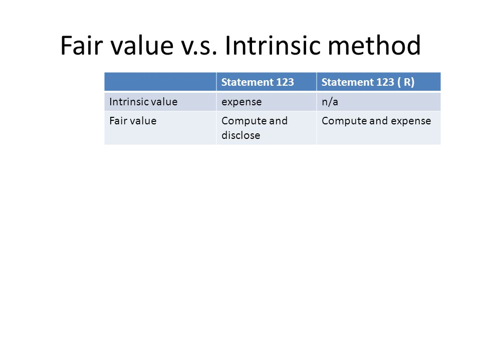 Fair value v.s. Intrinsic method Statement 123Statement 123 ( R) Intrinsic valueexpensen/a Fair valueCompute and disclose Compute and expense