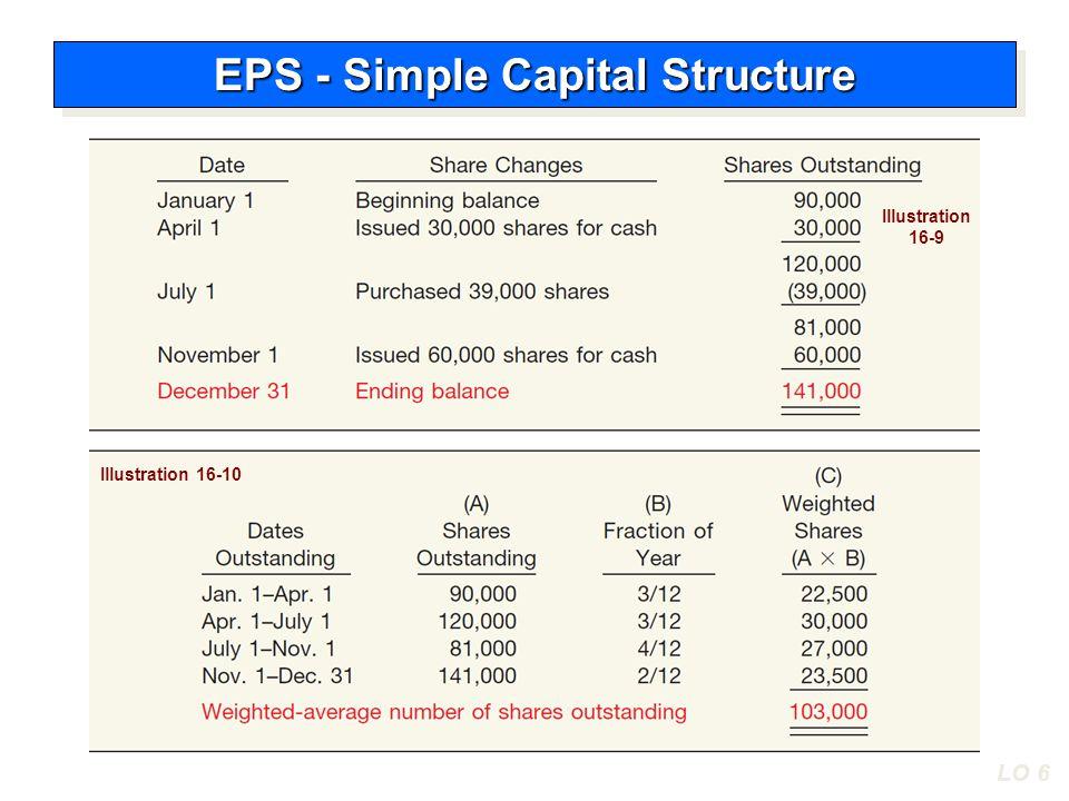 LO 6 Illustration 16-9 Illustration 16-10 EPS - Simple Capital Structure
