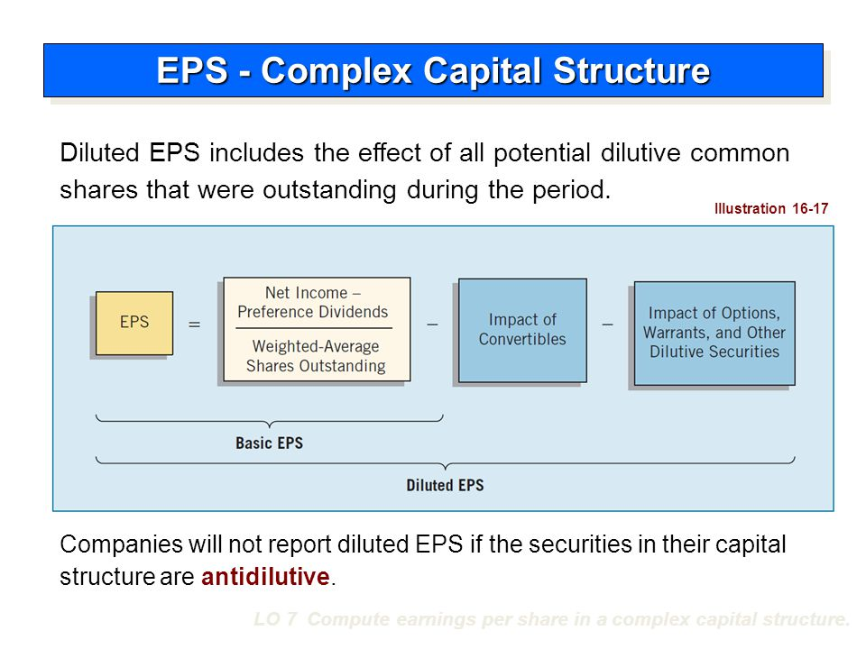 LO 7 Compute earnings per share in a complex capital structure. Diluted EPS includes the effect of all potential dilutive common shares that were outs