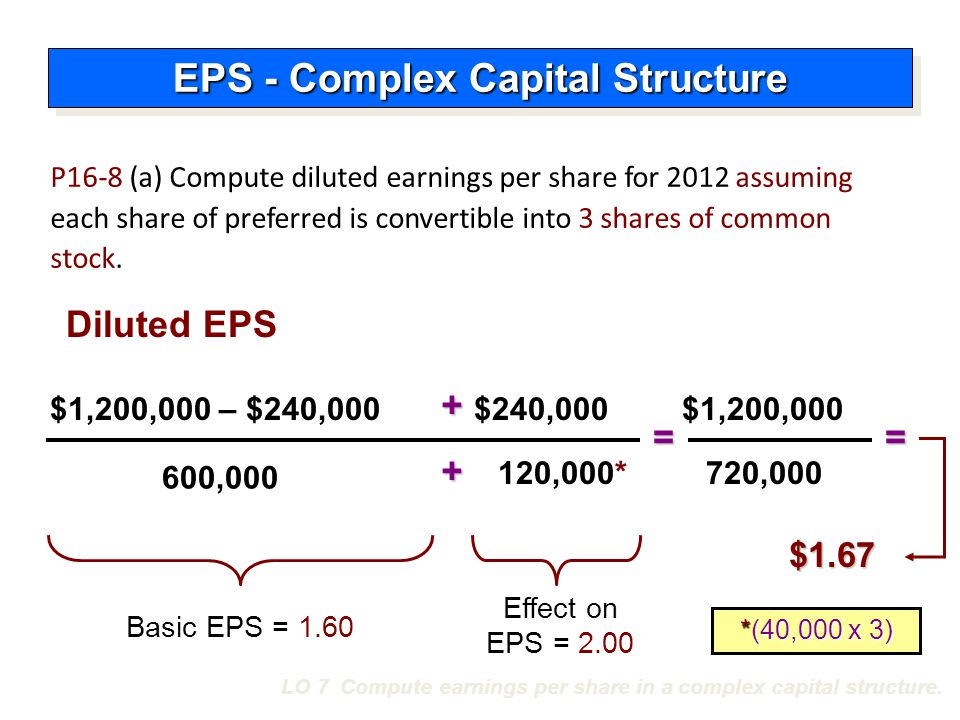 LO 7 Compute earnings per share in a complex capital structure. 600,000 = $1.67 Diluted EPS $240,000 Basic EPS = 1.60 = Effect on EPS = 2.00 P16-8 (a)