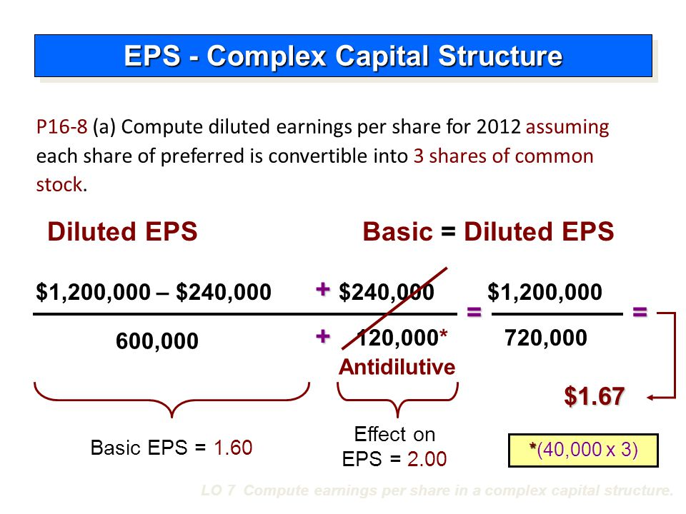 LO 7 Compute earnings per share in a complex capital structure. 600,000 = $1.67 Diluted EPS $240,000 Basic EPS = 1.60 = Effect on EPS = 2.00 $1,200,00
