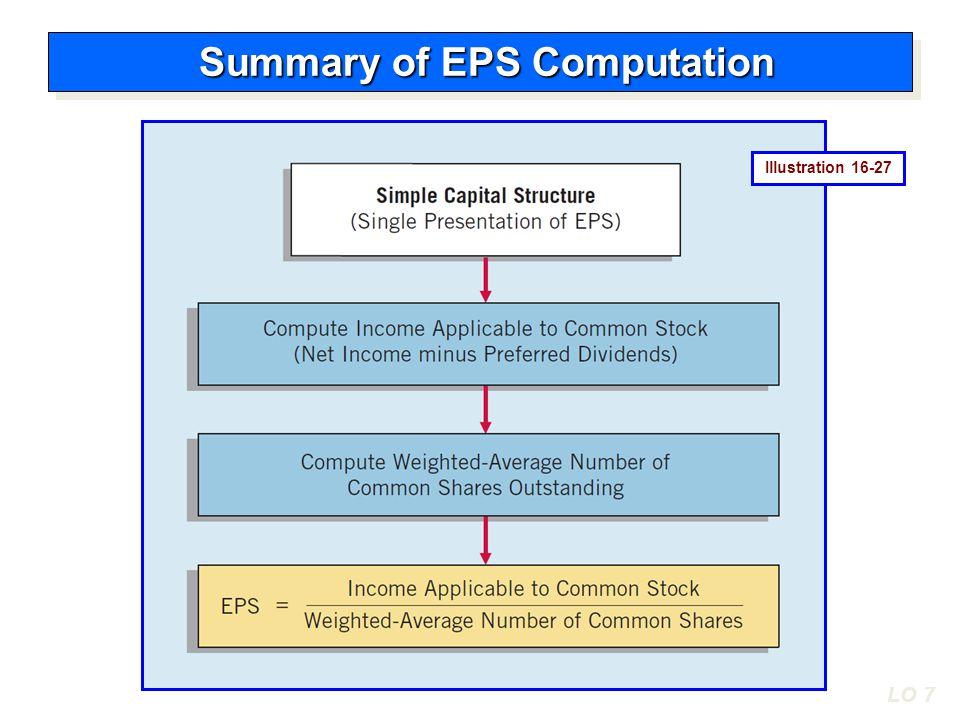 LO 7 Illustration 16-27 Summary of EPS Computation