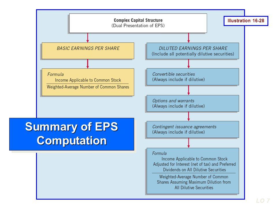 LO 7 Illustration 16-28 Summary of EPS Computation