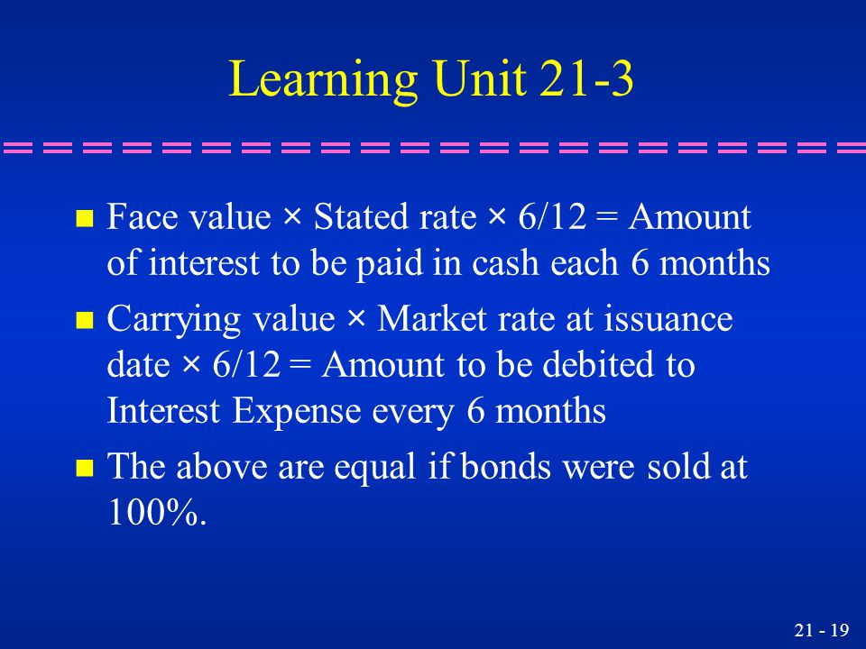 Learning Unit 21-3 n Face value × Stated rate × 6/12 = Amount of interest to be paid in cash each 6 months n Carrying value × Market rate at issuance date × 6/12 = Amount to be debited to Interest Expense every 6 months n The above are equal if bonds were sold at 100%.