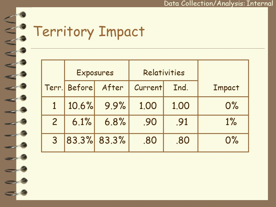 Territory Impact Exposures Relativities Terr. Before After Current Ind.