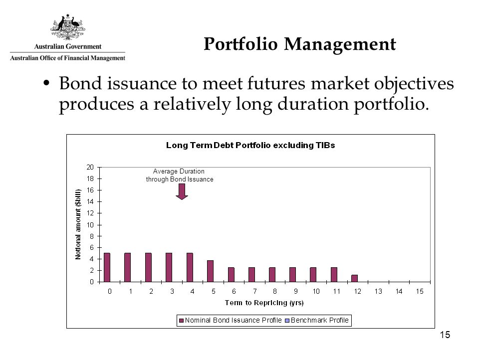 15 Portfolio Management Bond issuance to meet futures market objectives produces a relatively long duration portfolio. Average Duration through Bond I