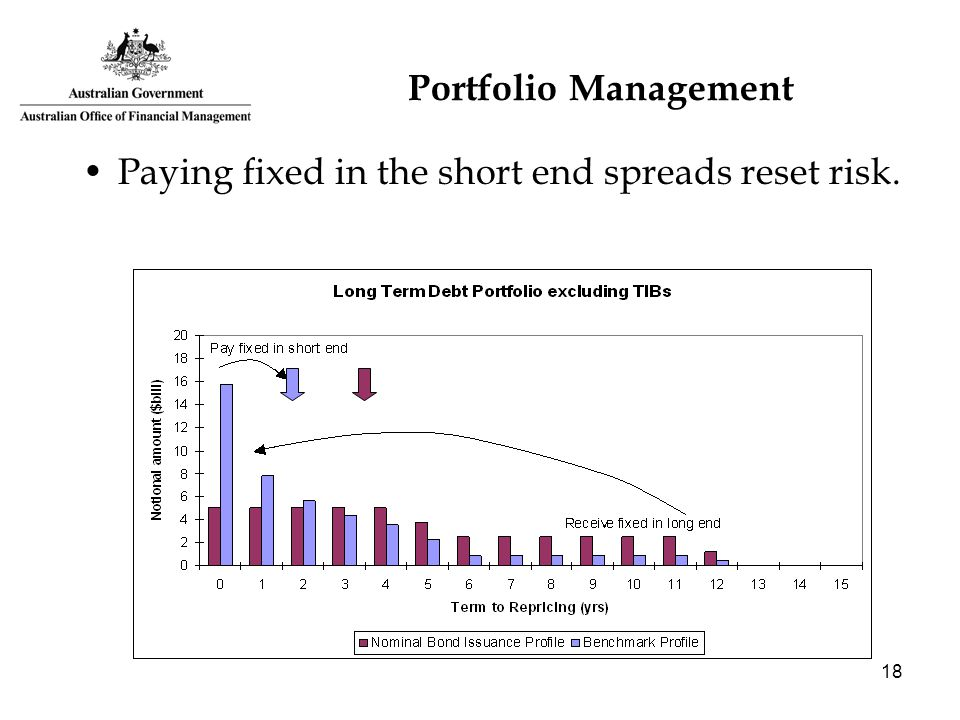 18 Portfolio Management Paying fixed in the short end spreads reset risk.