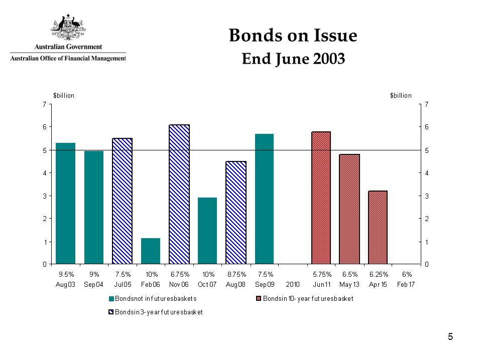 5 Bonds on Issue End June 2003