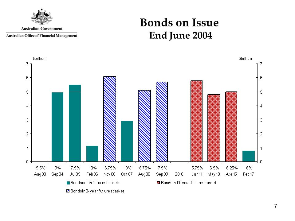 7 Bonds on Issue End June 2004