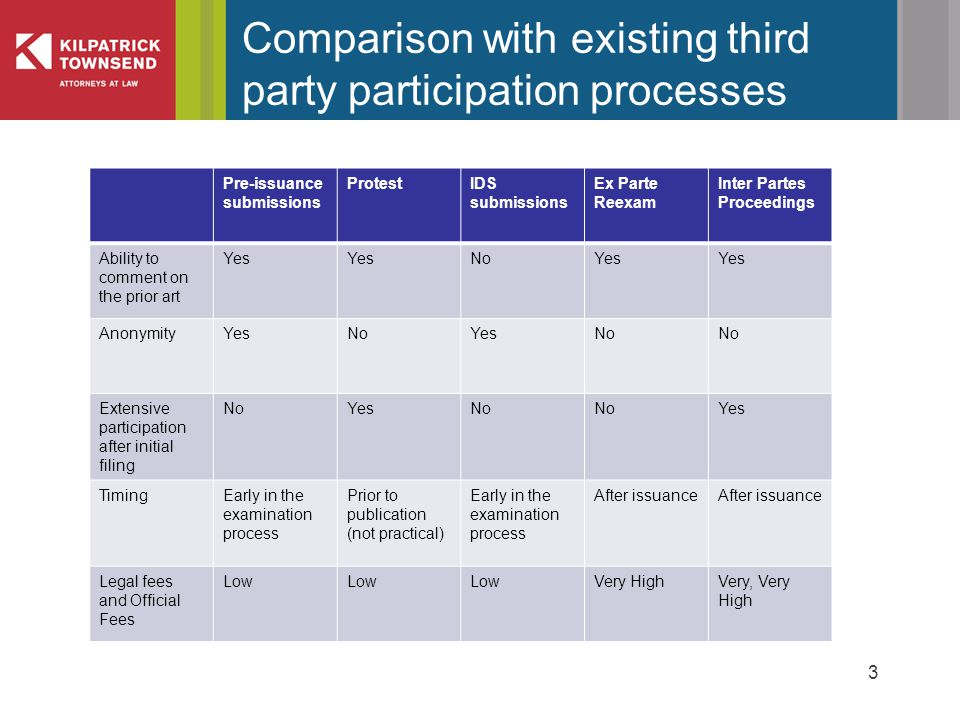 3 Comparison with existing third party participation processes Pre-issuance submissions ProtestIDS submissions Ex Parte Reexam Inter Partes Proceedings Ability to comment on the prior art Yes NoYes AnonymityYesNoYesNo Extensive participation after initial filing NoYesNo Yes TimingEarly in the examination process Prior to publication (not practical) Early in the examination process After issuance Legal fees and Official Fees Low Very HighVery, Very High