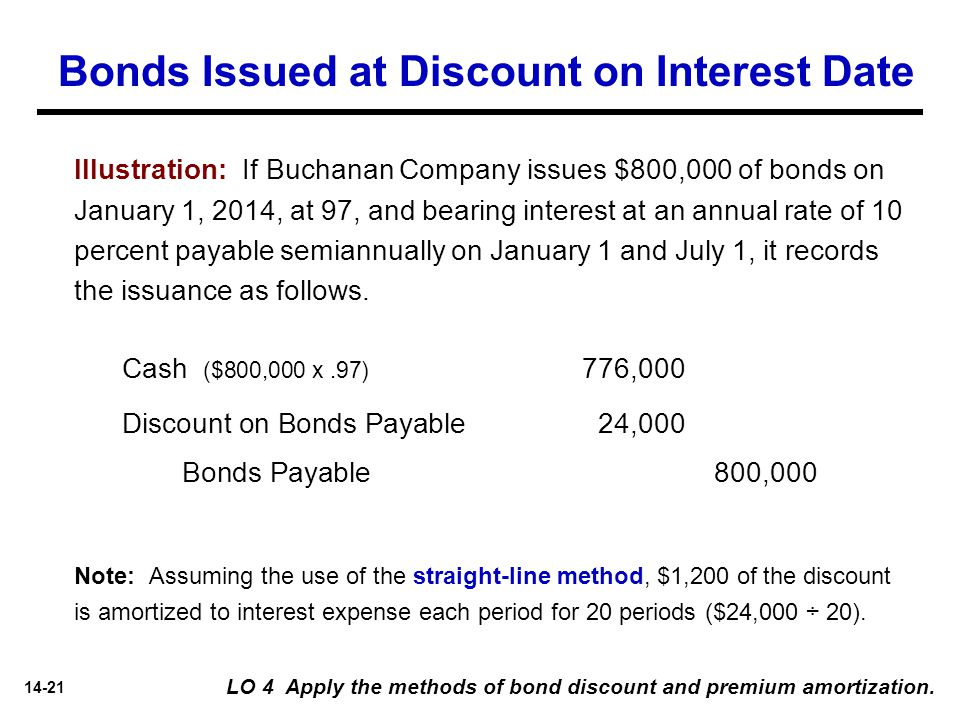 14-21 Bonds Issued at Discount on Interest Date Illustration: If Buchanan Company issues $800,000 of bonds on January 1, 2014, at 97, and bearing inte