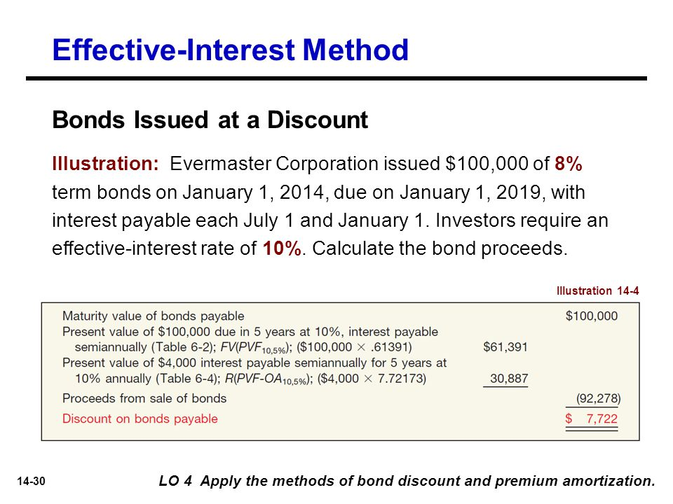 14-30 LO 4 Apply the methods of bond discount and premium amortization. Effective-Interest Method Bonds Issued at a Discount Illustration 14-4 Illustr