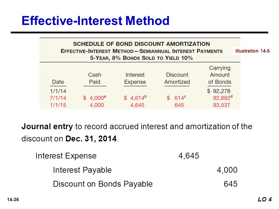 14-36 LO 4 Journal entry to record accrued interest and amortization of the discount on Dec. 31, 2014. Interest Expense 4,645 Interest Payable4,000 Di